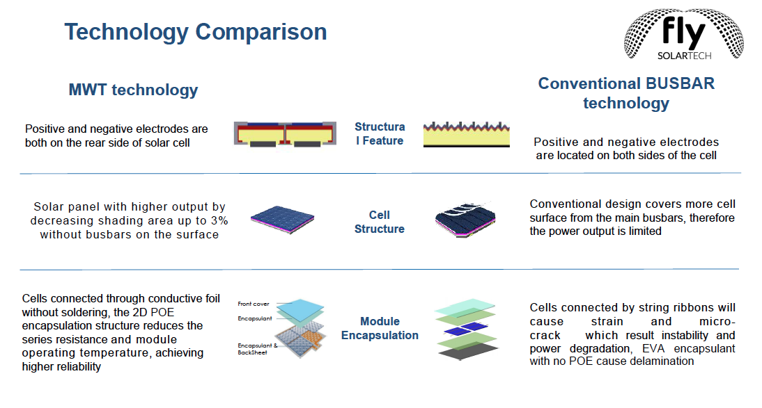 Technology Comparison - MWT Technology VS Cincentional BUSBAR Technology